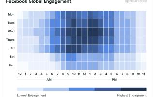 Лучшее время для публикации постов в инстаграм, вк и других соцсетях